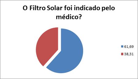filtro solar na gravidez