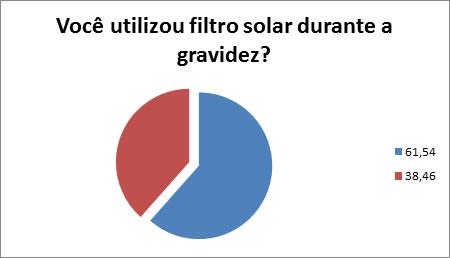 filtro solar gravidez