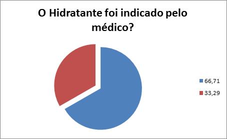 pesquisa ipupo hidratante gravidez 2