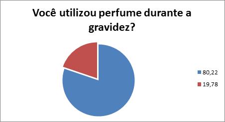 perfume gravidez
