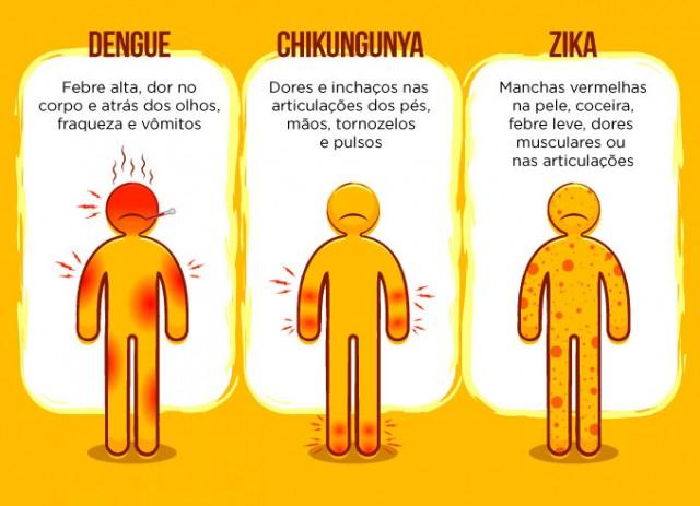 dengue-zika